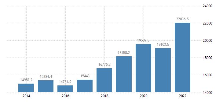 euro area extra euro area trade imports in partnership with canada eurostat data