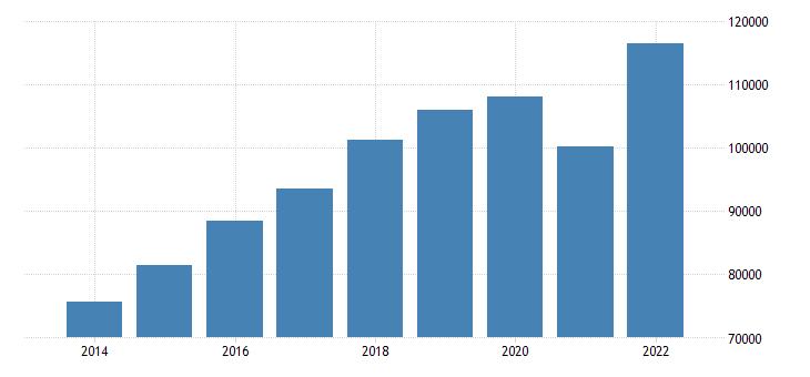 euro area extra euro area trade imports in partnership with czechia eurostat data