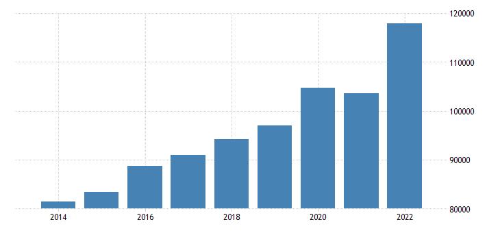 euro area extra euro area trade imports in partnership with switzerl eurostat data