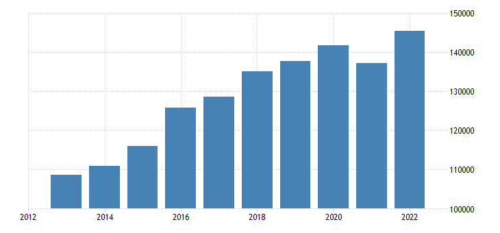 euro area extra euro area trade imports of food drinks tobacco eurostat data