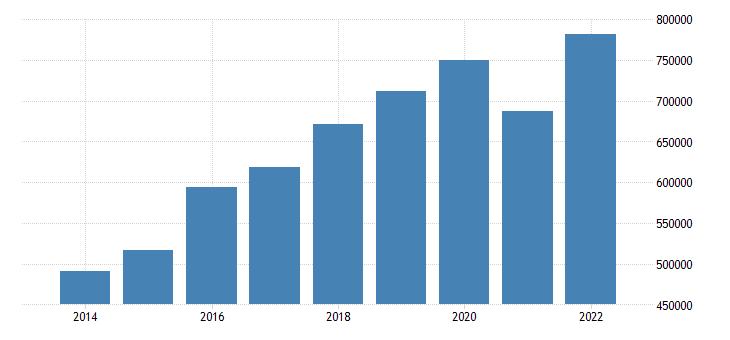 euro area extra euro area trade imports of machinery transport equipment eurostat data