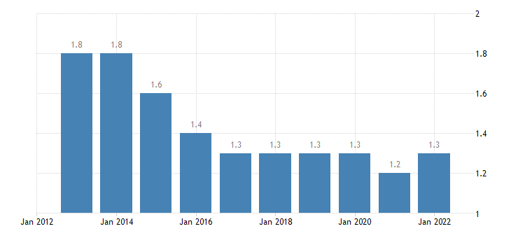 euro area extra euro area trade share of exports in partnership with brazil eurostat data