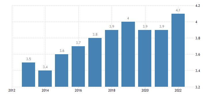 euro area extra euro area trade share of exports in partnership with czechia eurostat data