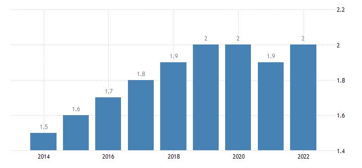 euro area extra euro area trade share of exports in partnership with romania eurostat data