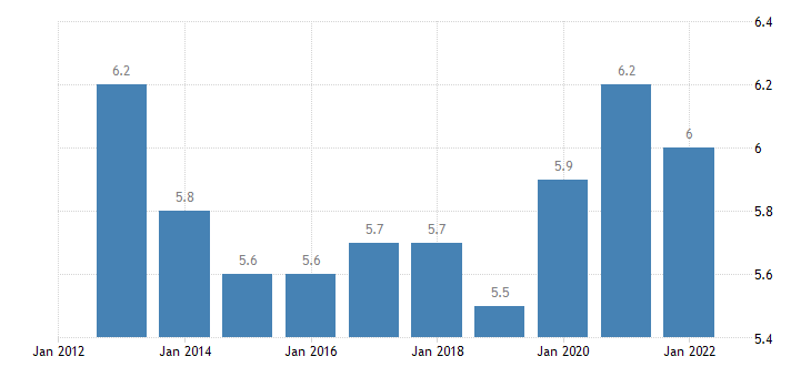 euro area extra euro area trade share of exports in partnership with switzerl eurostat data