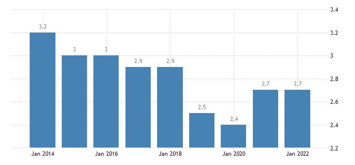 euro area extra euro area trade share of exports in partnership with turkey eurostat data