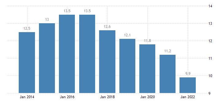 euro area extra euro area trade share of exports in partnership with united kingdom eurostat data