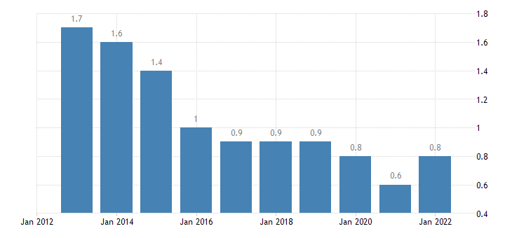 euro area extra euro area trade share of imports in partnership with algeria eurostat data