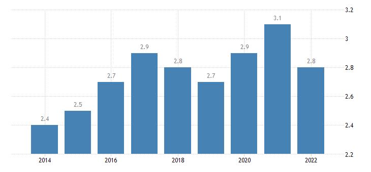 euro area extra euro area trade share of imports in partnership with hungary eurostat data