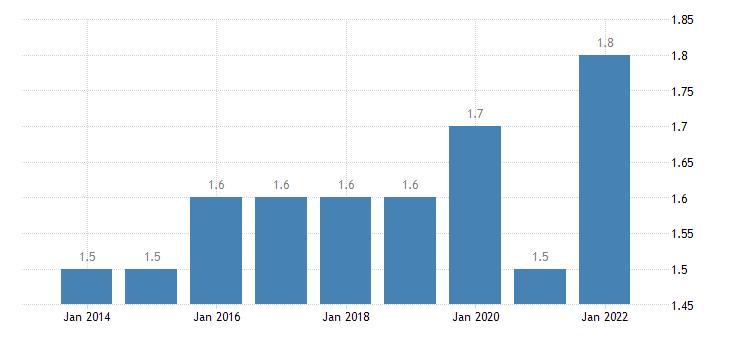 euro area extra euro area trade share of imports in partnership with india eurostat data