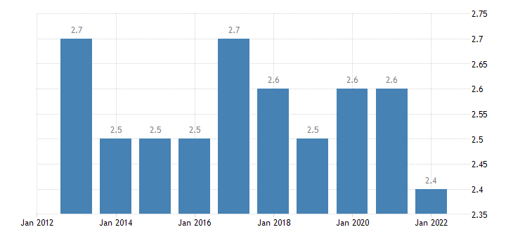 euro area extra euro area trade share of imports in partnership with japan eurostat data