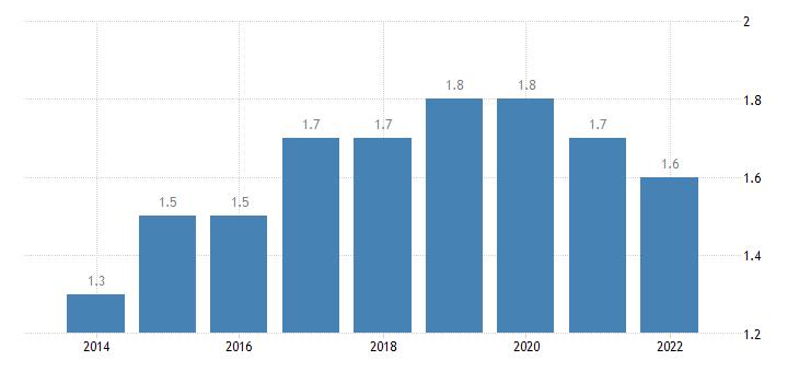 euro area extra euro area trade share of imports in partnership with romania eurostat data