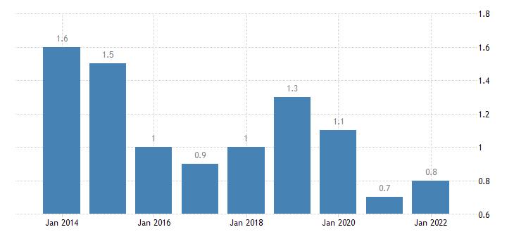 euro area extra euro area trade share of imports in partnership with saudi arabia eurostat data