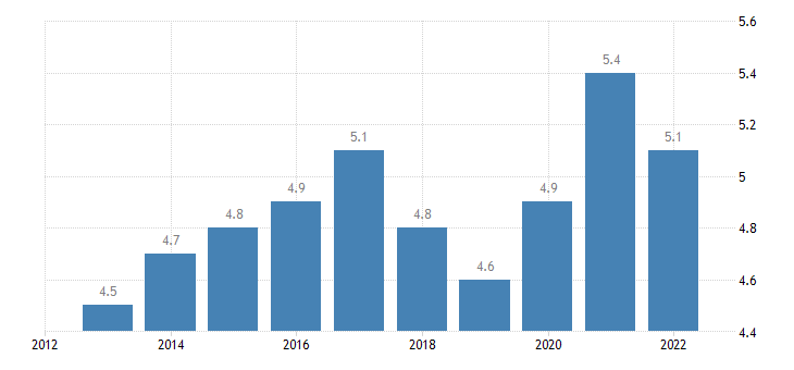 euro area extra euro area trade share of imports in partnership with switzerl eurostat data
