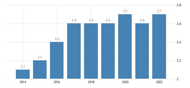 euro area extra euro area trade share of imports in partnership with turkey eurostat data