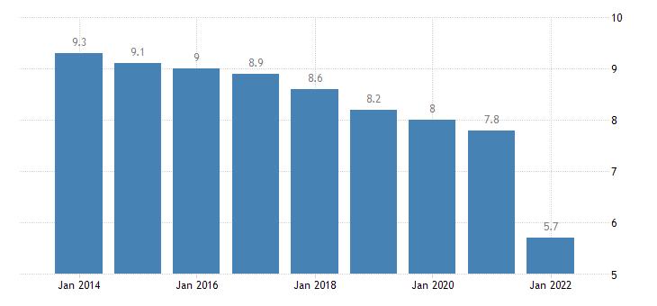 euro area extra euro area trade share of imports in partnership with united kingdom eurostat data