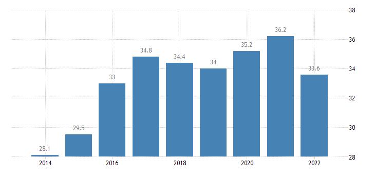 euro area extra euro area trade share of imports of of machinery transport equipment eurostat data