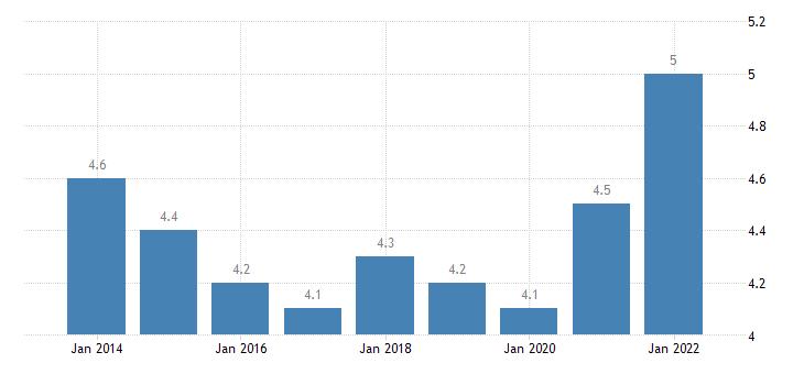 euro area extra euro area trade share of imports of of raw materials eurostat data