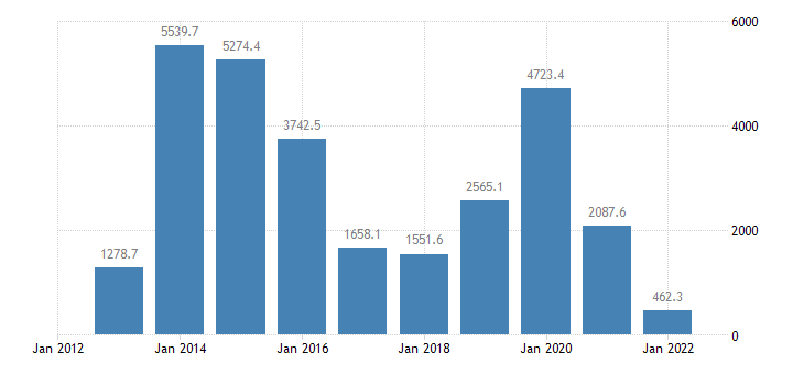 euro area extra euro area trade trade balance in partnership with brazil eurostat data