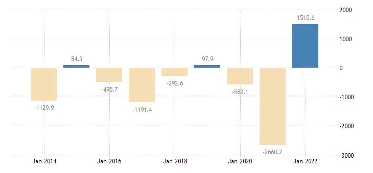 euro area extra euro area trade trade balance in partnership with hungary eurostat data