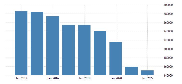 euro area extra euro area trade trade balance of machinery transport equipment eurostat data