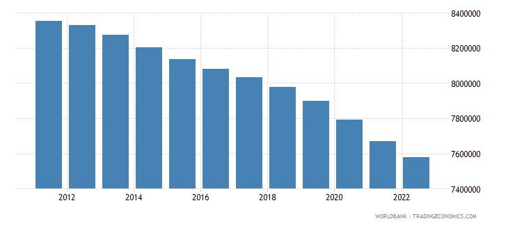 euro area female population 00 04 wb data