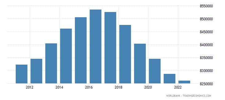 euro area female population 05 09 wb data