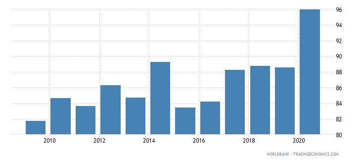 euro area fertilizer consumption percent of fertilizer production wb data