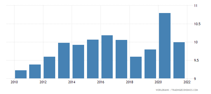 euro area food exports percent of merchandise exports wb data