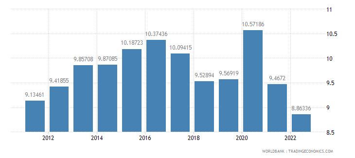 euro area food imports percent of merchandise imports wb data
