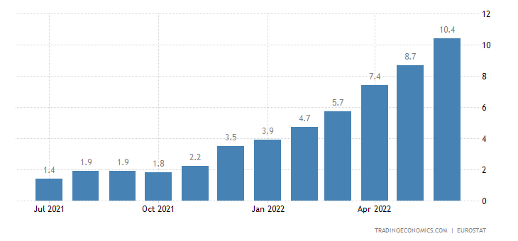 Euro Area Food Inflation