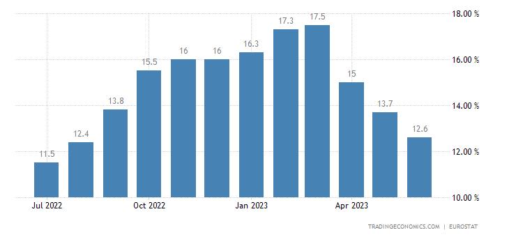Euro Area Food Inflation
