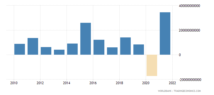 euro area foreign direct investment net bop us dollar wb data