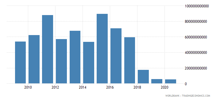 euro area foreign direct investment net outflows bop current us$ wb data