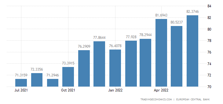 Euro Area Foreign Exchange Reserves