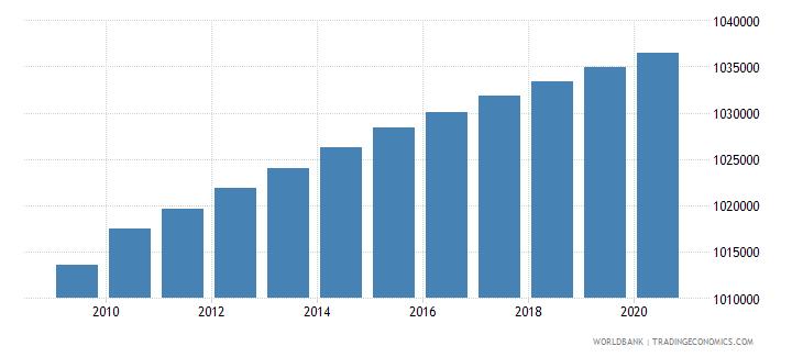euro area forest area sq km wb data