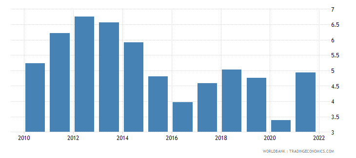 euro area fuel exports percent of merchandise exports wb data