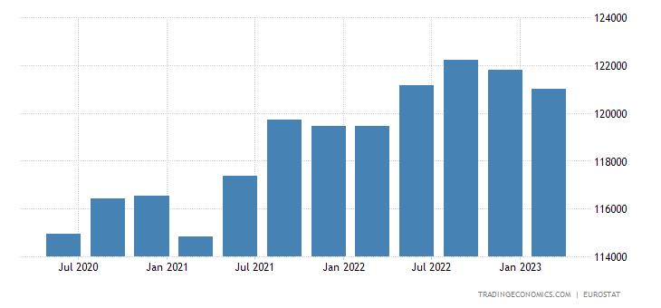 Euro Area Full Time Employment
