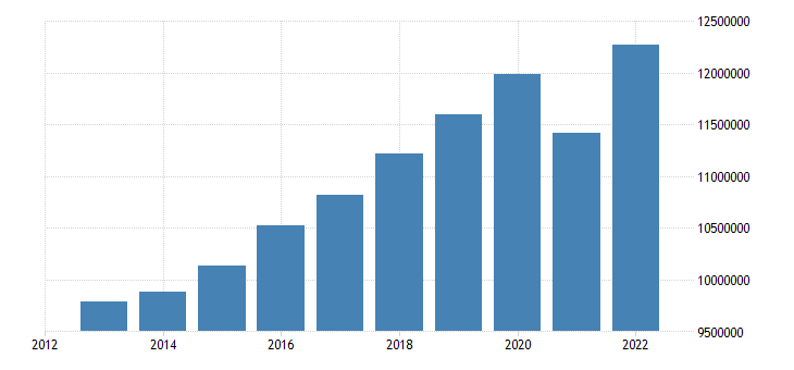 euro area gdp at market prices eurostat data