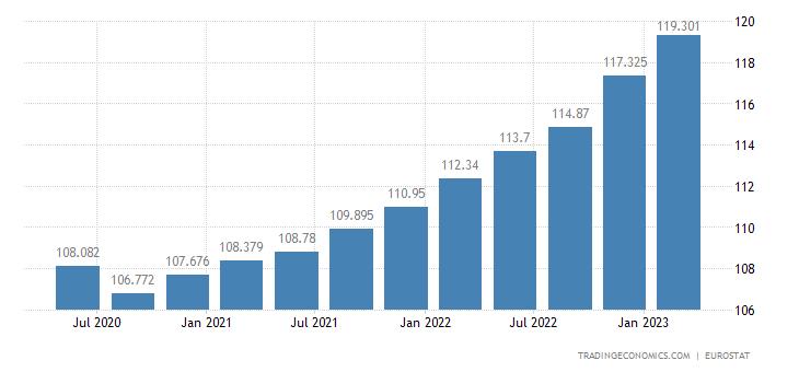 Euro Area GDP Deflator