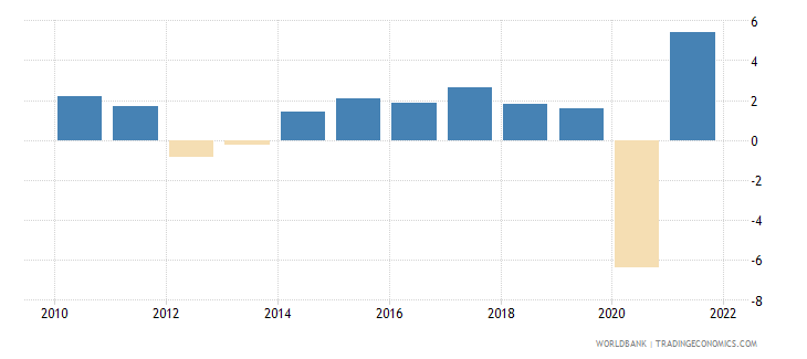 euro area gdp growth annual percent 2010 wb data