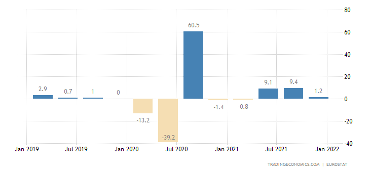 Euro Area Gdp Growth Annualized