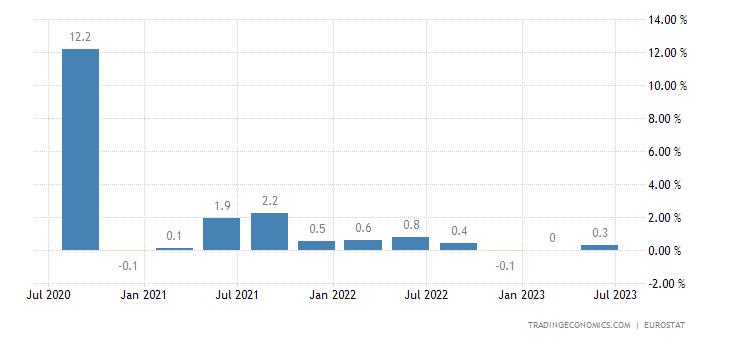 Chiến lược MUA ĐÁY BÁN ĐỈNH ngày 15-5-2018-Euro Area GDP Growth Rate