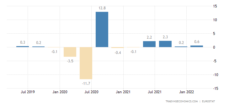 Euro Area GDP Growth Rate