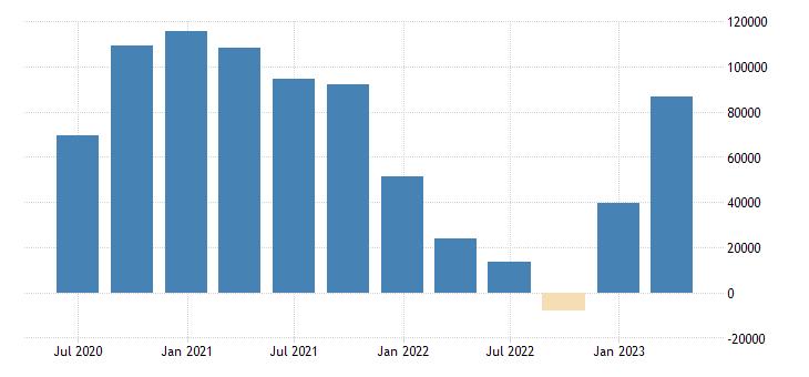 euro area gdp main components external balance goods eurostat data