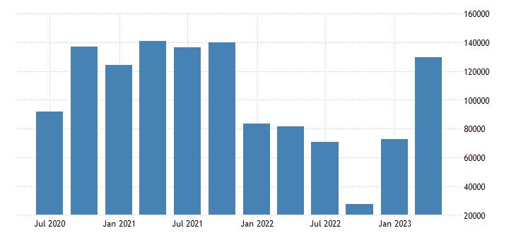 euro area gdp main components external balance of goods services eurostat data