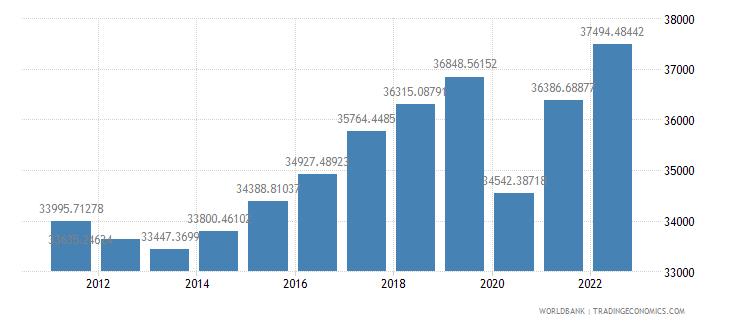 euro area gdp per capita constant 2000 us dollar wb data