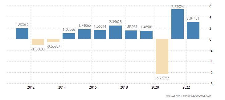 euro area gdp per capita growth annual percent wb data
