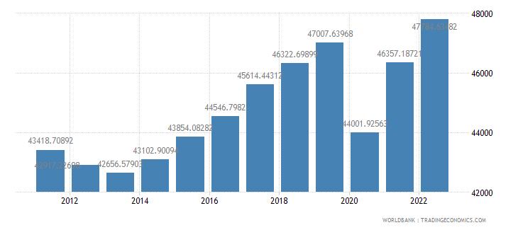 euro area gdp per capita ppp constant 2005 international dollar wb data