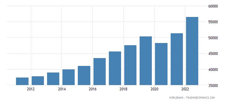 euro area gdp per capita ppp us dollar wb data